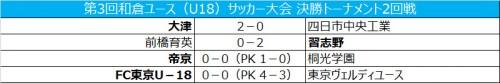 前回大会優勝のFC東京が準決勝進出/和倉ユース決勝トーナメント
