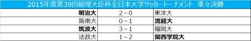 総理大臣杯ベスト4が決定…明治大が東洋大に2-0で快勝、流通経済大は阪南大を下す