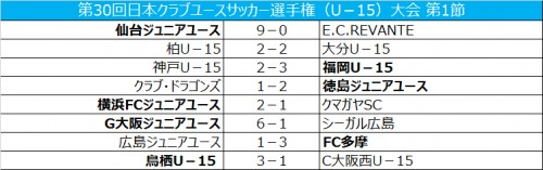 福岡が神戸に競り勝つ…鳥栖はC大阪西に勝利/クラブユースU-15