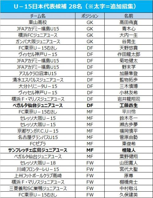 U-15日本代表候補、仙台MF工藤蒼生と広島MF桂陸人を追加招集
