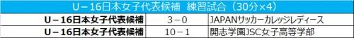 U-16日本女子代表候補、10発快勝で新潟キャンプを締めくくる