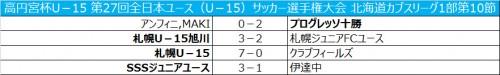 札幌U-15が7発快勝で首位キープ/全日本ユース北海道1部第10節