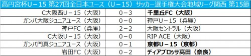 京都が7連勝で無敗記録を13に伸ばす/全日本ユース関西第15節