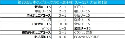 C大阪が10発大勝…甲府と磐田はドロー/クラブユースU-15