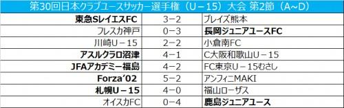 初出場アスルクラロ沼津、2 連勝で予選突破/クラブユースU-15