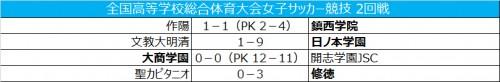 女子インターハイ2回戦、4試合結果速報…日ノ本学園が9発快勝