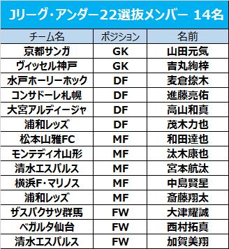 U-22選抜がY.S.C.C.横浜に3発快勝…最下位を脱出/J3第25節