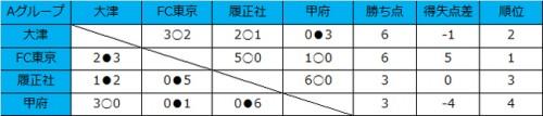 前回王者FC東京U-18が逆転負け、履正社が6発大勝/和倉ユースグループA