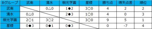 桐光学園が3連勝で首位、星稜は3連敗/和倉ユースグループB