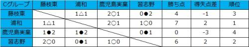 浦和ユースが2勝1分で首位、習志野が鹿児島実業下す/和倉ユースグループC