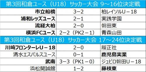 市船が柏との接戦を制す、武南が磐田に勝利/和倉ユース順位トーナメント