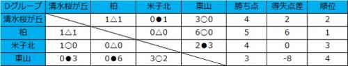 混戦の争いで柏U-18が首位、清水桜が丘が2位/和倉ユースグループD