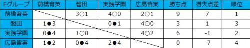 3連勝で前橋育英が首位、2位に実践学園が入る/和倉ユースグループE