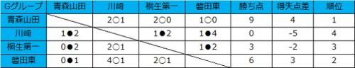 青森山田がグループ全勝、磐田東が巻き返す/和倉ユースグループG