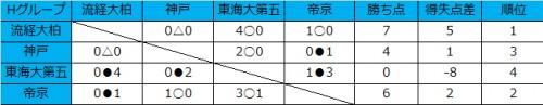 流経大柏が2勝1分で首位、逆転勝利の帝京が2位/和倉ユースグループH