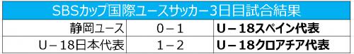 U-18クロアチアが優勝、静岡はユースは3位、U-18日本は4位/SBS杯