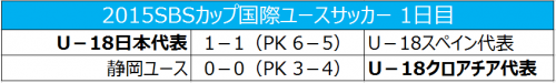 U-18日本代表がU-18スペイン代表に勝利、静岡ユースは黒星スタート/SBSカップ