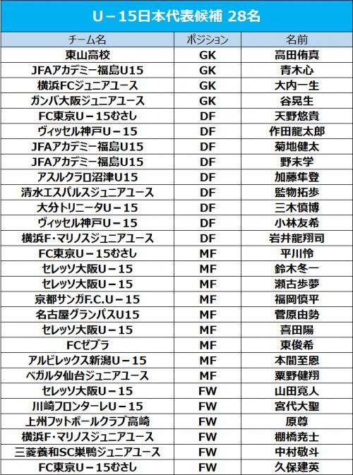 U-15日本代表候補に久保建英、クラブユース得点王の棚橋尭士らが選出