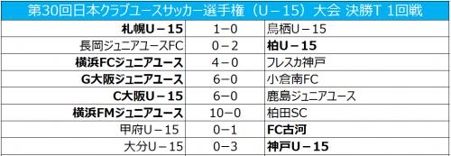 C大阪が前回王者鹿島に圧勝、横浜FMは柏田SCに10発大勝/クラブユースU-15