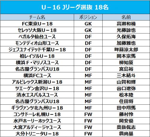 U-16 Jリーグ選抜、マレーシア遠征に臨むメンバー18名を発表