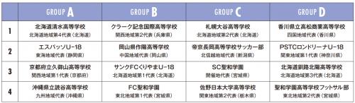 第2回全日本ユース(U-18)フットサル大会の組み合わせ決定…8月20日開幕