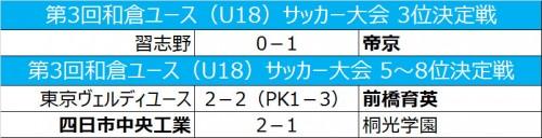 帝京が習志野下し3位、前育と四中工が勝利/和倉ユース順位トーナメント