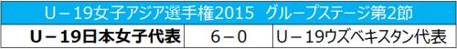ヤングなでしこ、2連勝でグループステージ突破/U19女子アジア選手権
