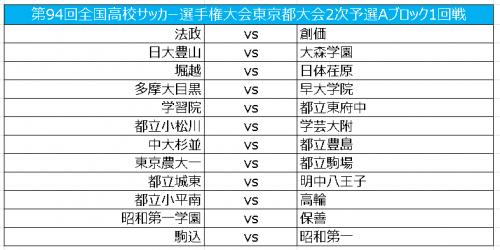 総体ベスト4の関東第一は2回戦から登場/選手権東京2次予選Aブロック
