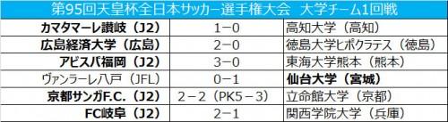 仙台大がヴァンラーレ八戸を撃破、広島経済大も2回戦進出/天皇杯1回戦