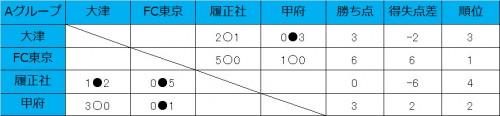 FC東京が2連勝、大津と甲府が1勝1敗で並ぶ/和倉ユースグループA