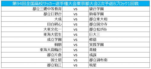 國學院久我山や帝京が同ブロックに/選手権東京2次予選Bブロック