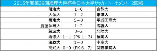 初出場の東洋大が劇的勝利、関西学院大は退場者出すも辛勝/総理大臣杯