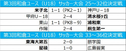 米子北が神戸U-18に辛勝、桐生第一は作陽に逆転勝利/和倉ユース順位トーナメント