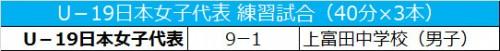 AFC女子選手権に臨むU-19日本女子代表、練習試合で中学生に圧勝