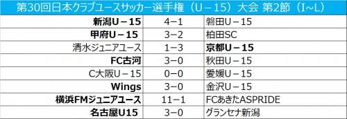 快勝の古河がグループ首位に…名古屋と横浜FMは予選突破/クラブユースU-15