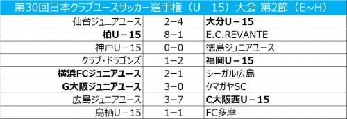 G大阪、横浜FCが予選突破…2連敗の広島は最下位/クラブユースU-15
