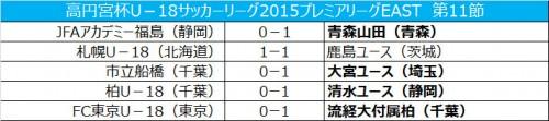 クラブユース準優勝の大宮が首位浮上…青森山田が勝ち点で並ぶ/プレミアEAST第11節