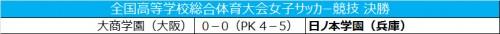 日ノ本学園が女子インターハイ4連覇…PK戦で大商学園下す
