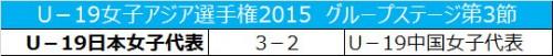 ヤングなでしこ、3連勝でグループ首位突破/U19女子アジア選手権