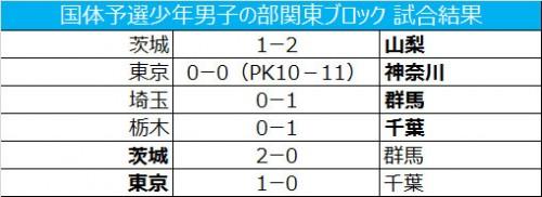 神奈川ら関東4チームが本戦出場を決める/国体予選少年男子の部関東ブロック