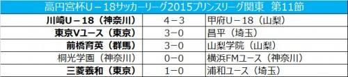 東京Vが3発快勝で首位キープ…2位前橋育英とは勝ち点2差/プリンス関東第11節
