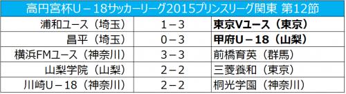 東京Vが首位キープ、横浜FMと前橋育英の上位対決は3-3のドロー/プリンス関東第12節