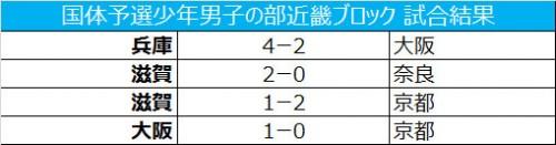 兵庫と大阪が本戦への切符を勝ちとる/国体予選少年男子の部近畿ブロック