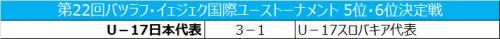 U-17日本代表、5位で大会を終える/バツラフ・イェジェク国際ユース