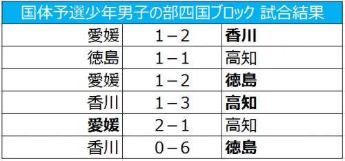 徳島、高知がわかやま国体出場決定/国体予選少年男子の部四国ブロック