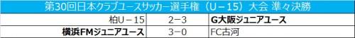 G大阪逆転勝利で準決勝進出、横浜FMは関東対決を制す/クラブユースU-15