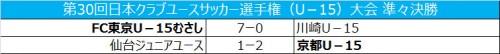 FC東京むさしが久保建英の3得点などで圧勝、京都が4強入り/クラブユースU-15