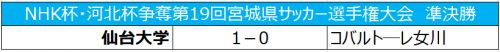 仙台大学が決勝進出、23日にソニー仙台と対戦/天皇杯宮城県予選