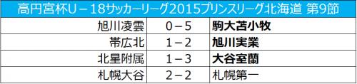 首位の旭川実業は9連勝、大谷室蘭が3位浮上/プリンス北海道第9節