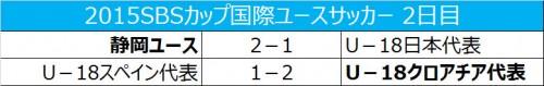 静岡ユースがU-18日本代表を撃破、U-18クロアチア代表が逆転勝利/SBSカップ